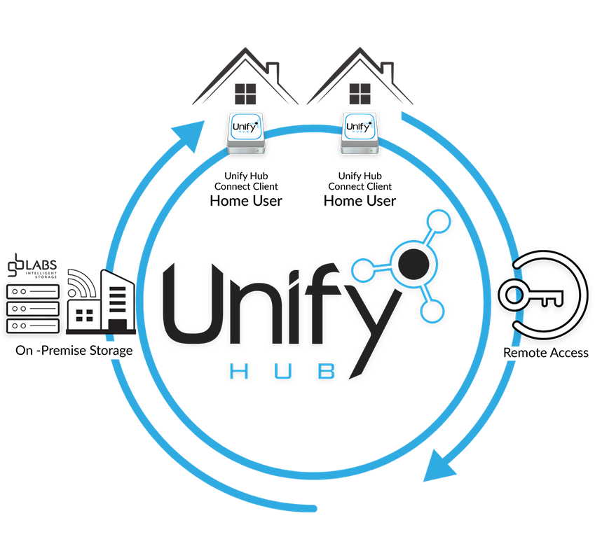 Unify Hub Remote Working Diagram V3