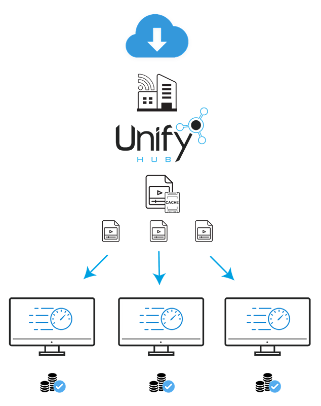 Unify Hub Cloud Acceleration Diagram V5